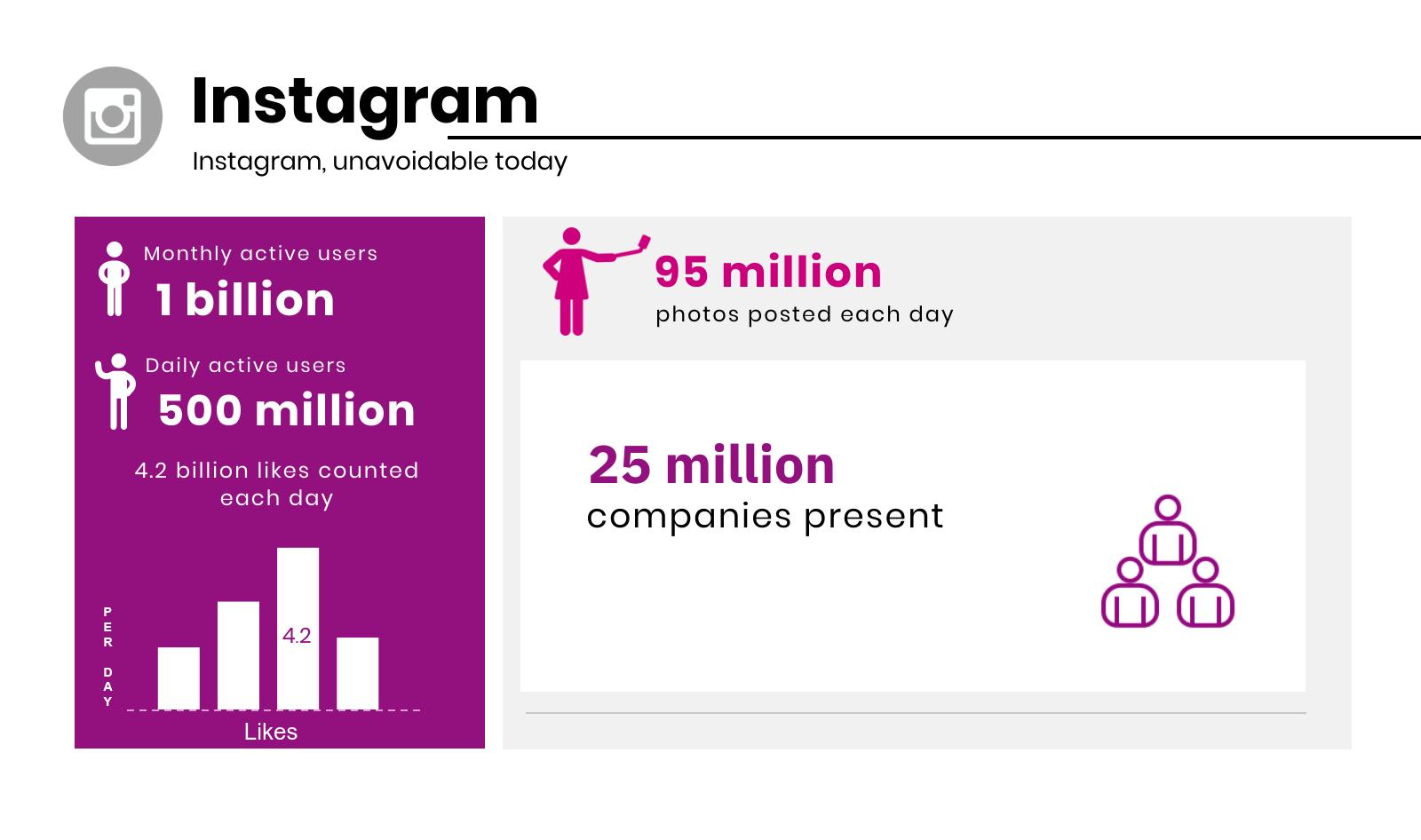 2019 Instagram Key Figures