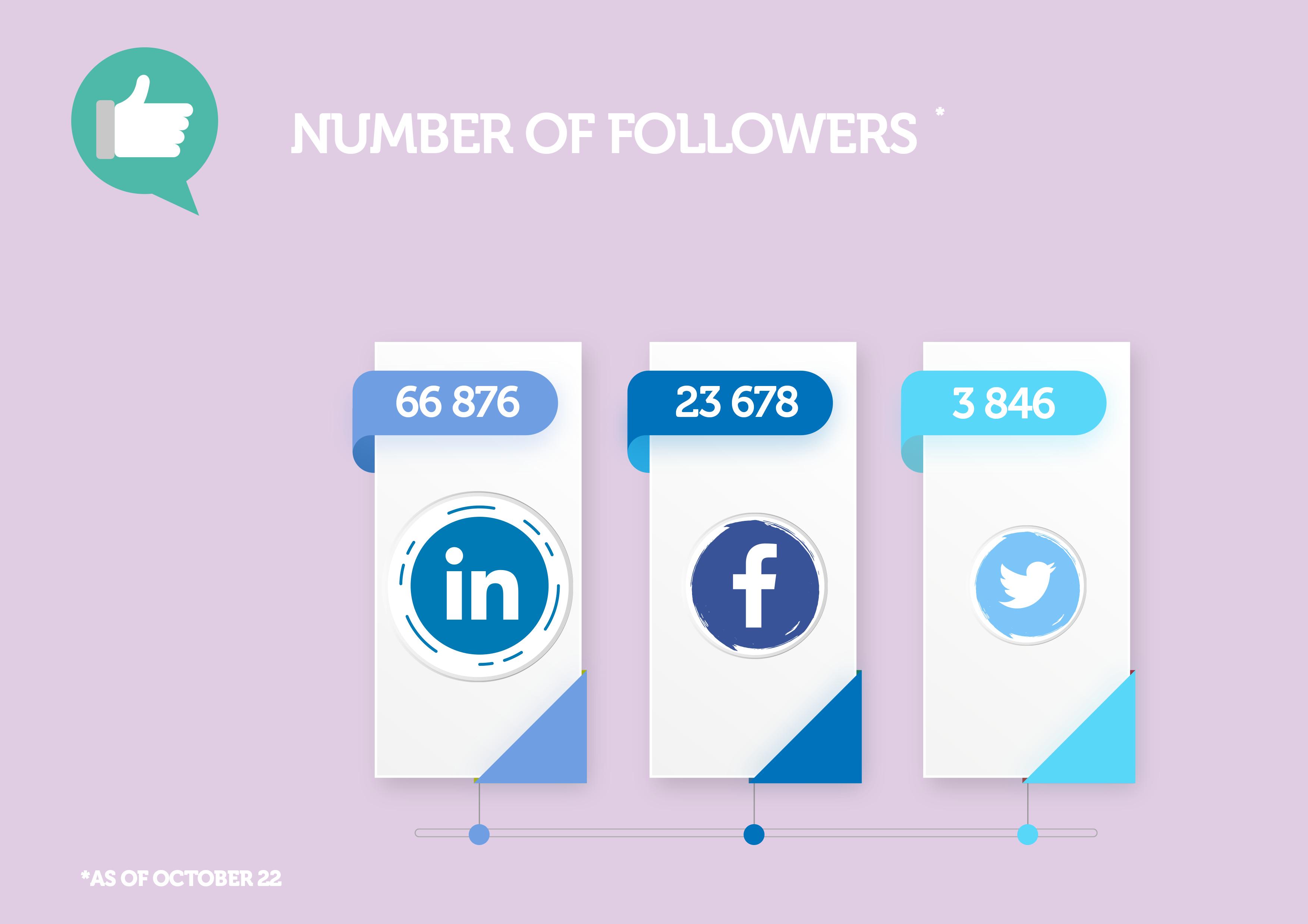 Number of Vallourec followers on social media