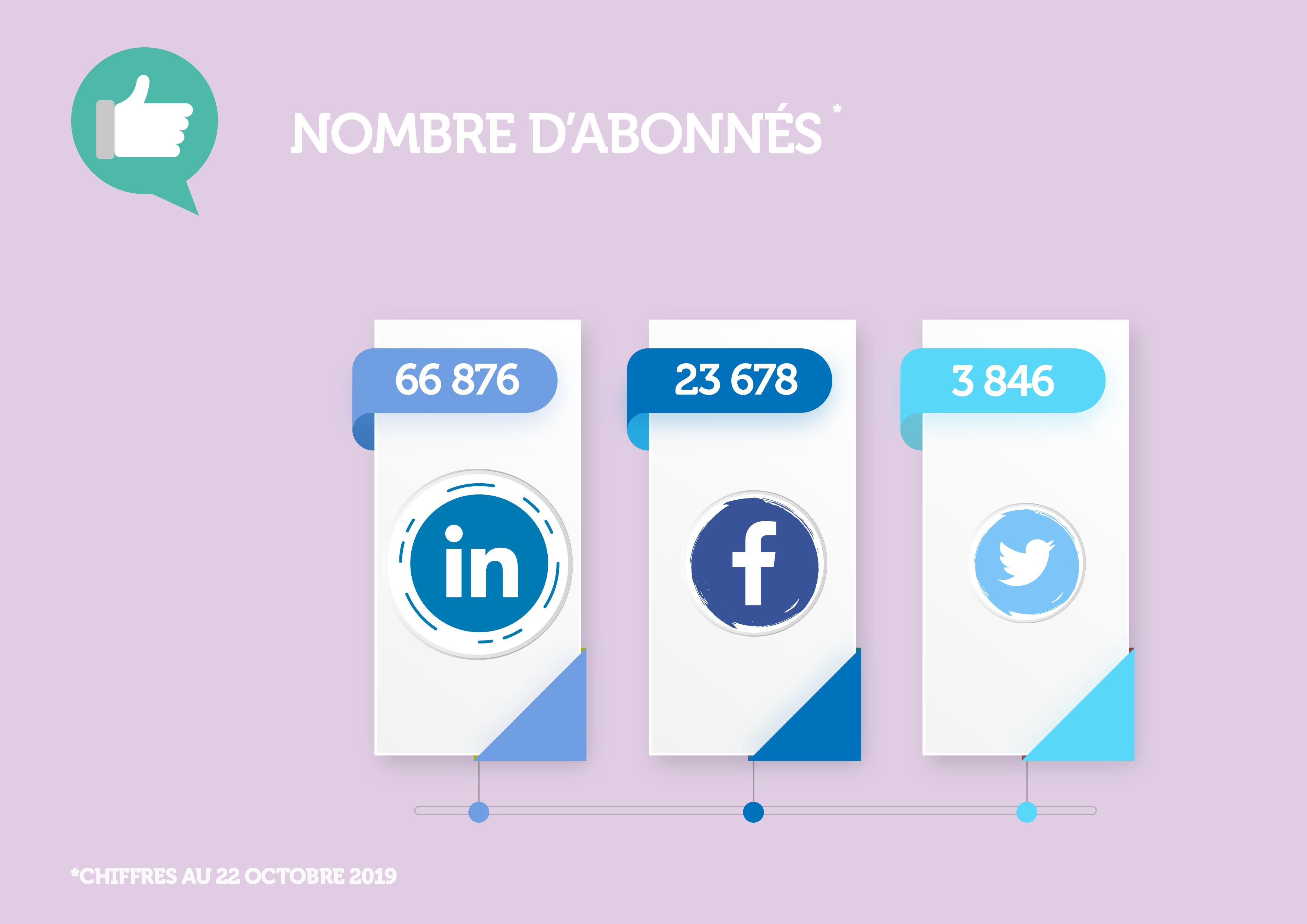 Nombre d'abonnés Vallourec sur les réseaux sociaux