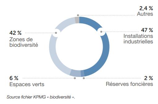 """Fichier KPMG """"biodiversité"""""""