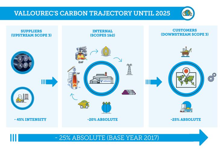 Vallourec's carbon trajectory until 2025