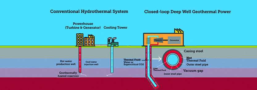 Systèmes géothermiques en boucle ouverte vs en boucle fermée