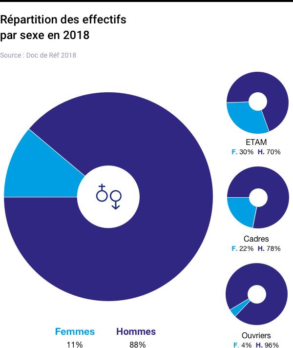 Repartition des effectifs de vallourec par sexe en 2018