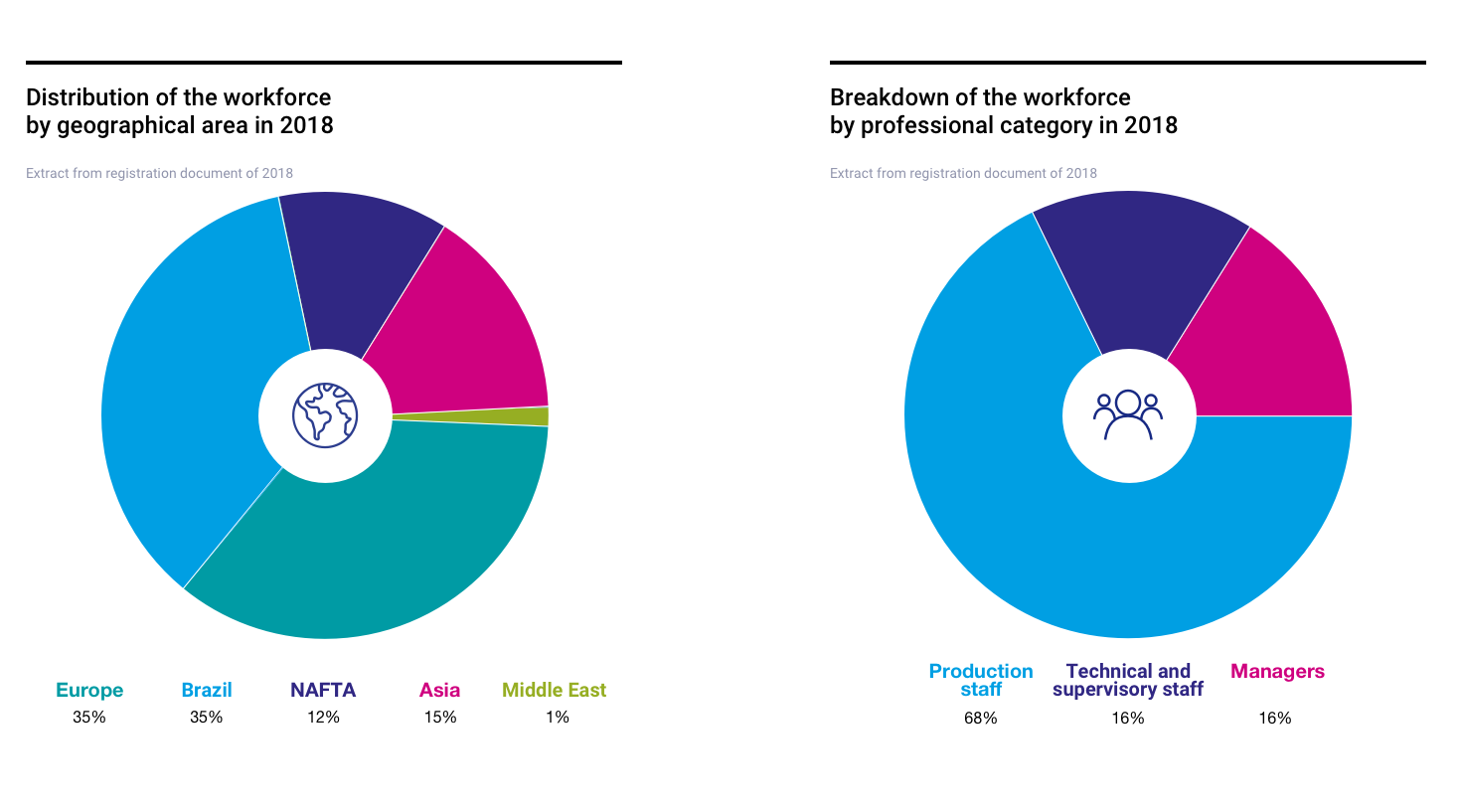 distribution of vallourec's workforce by geographical zone and professionnal and sociological category